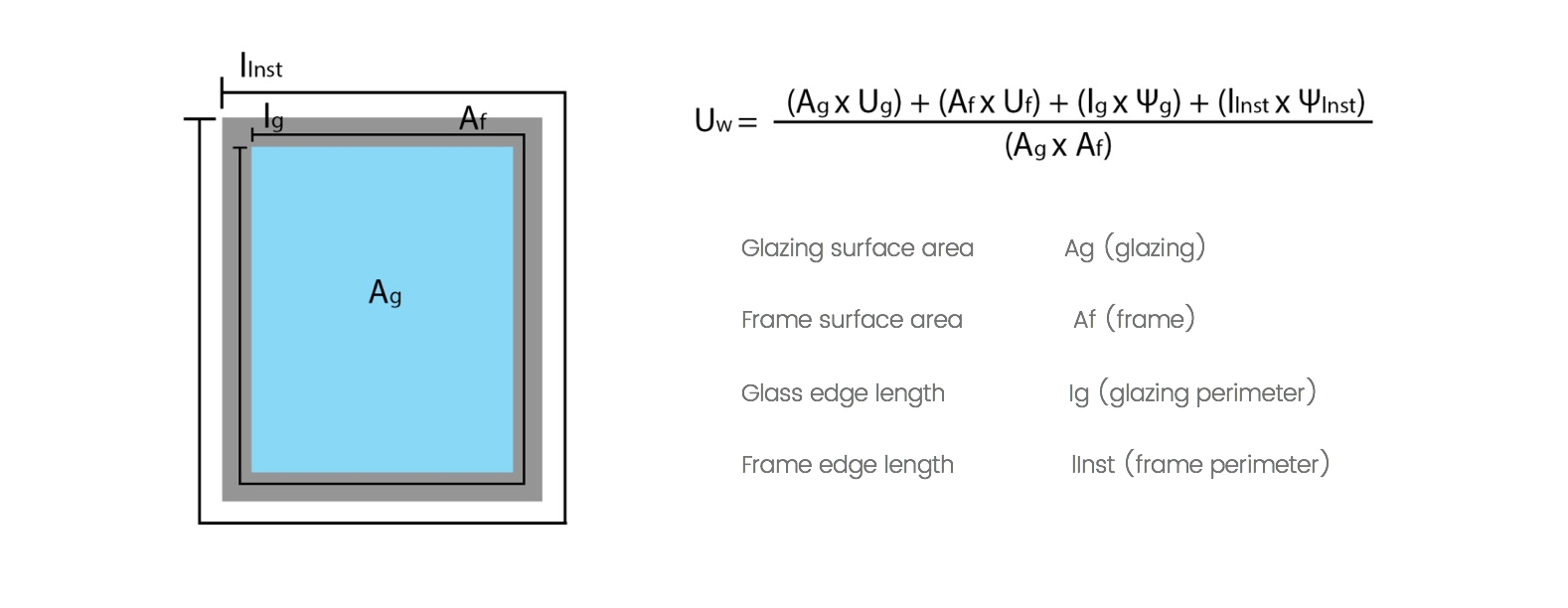 Glazing Advice Guide To Glass In Windows And Doors